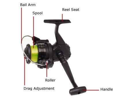 Fishing Reel Diagram
